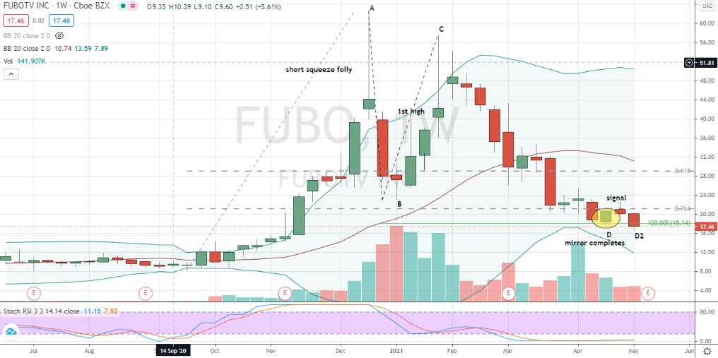 fuboTV (FUBO) Fibonacci-based mirror move completed