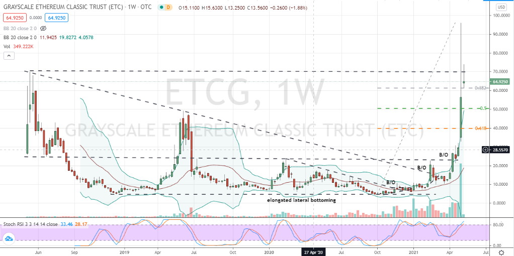 Grayscale Ethereum Classic Trust (ETCG) extreme corrective testing but likely unfinished business in the near-term