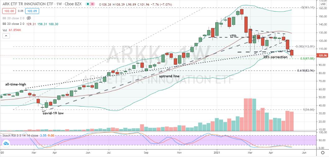 Ark Innovation ETF (ARKK), retracement laid mais convaincant à 50% en cours