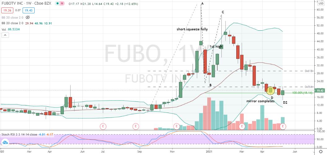 fuboTV (FUBO) bougie engloutissante profonde se formant après les bénéfices