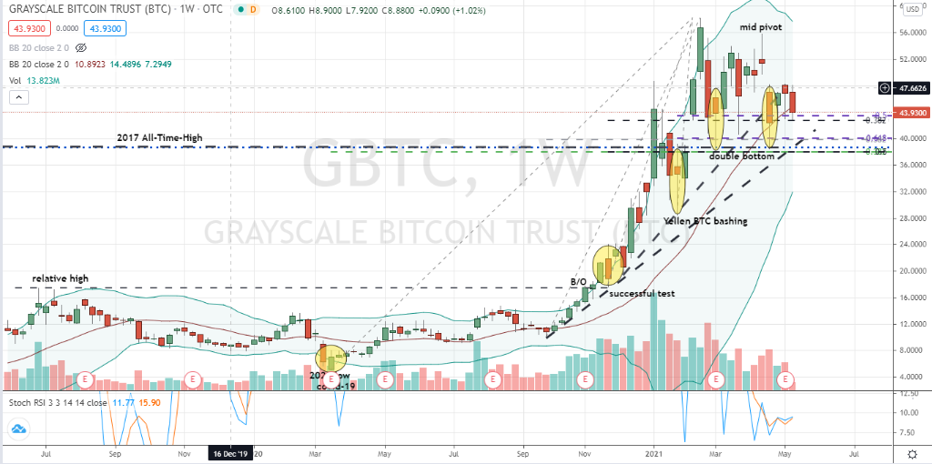 Grayscale Bitcoin ETF (GBTC) well-supported double bottom in play