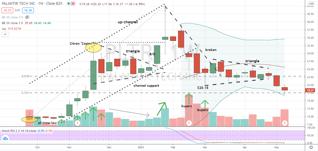 Palantir Technologies (PLTR) deep corrective doji forming on weekly chart at 76% retracement level