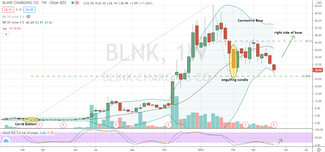 Blink Charging (BLNK) second corrective and well-supported pivot for double bottom purchase