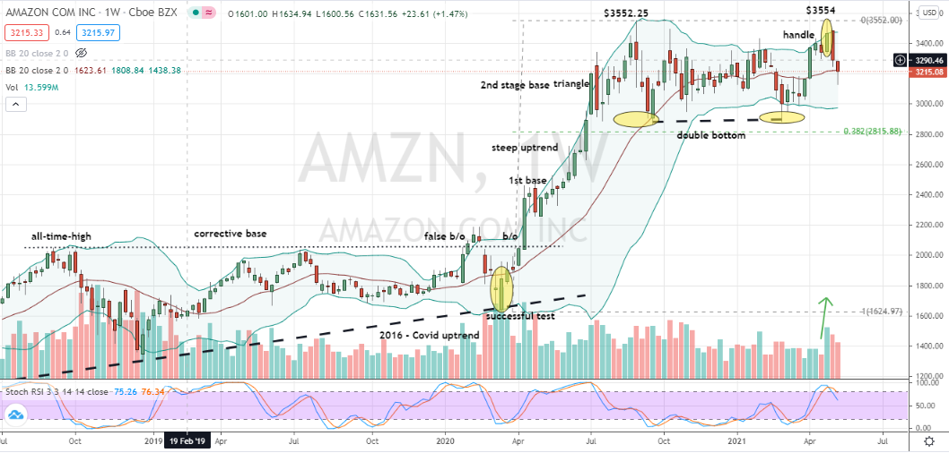 Amazon (AMZN) failed breakout offers discount opportunity to buy shares within formidable basing pattern