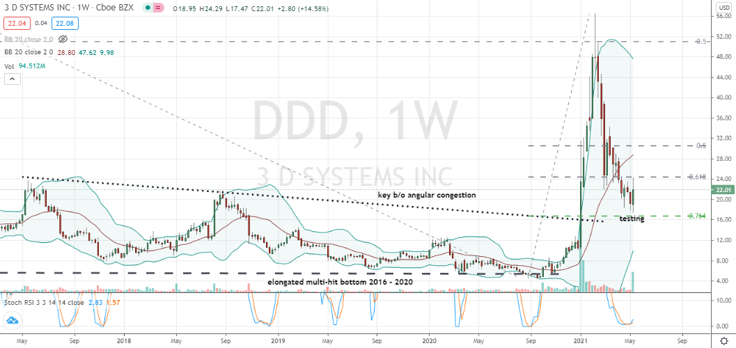 3D Systems (DDD) deep engulfing bullish candlestick formed off 76% retracement level and angular support