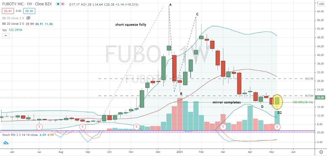 fuboTV (FUBO) bullish engulfing candlestick to purchase off Fibonacci-based two-step pattern