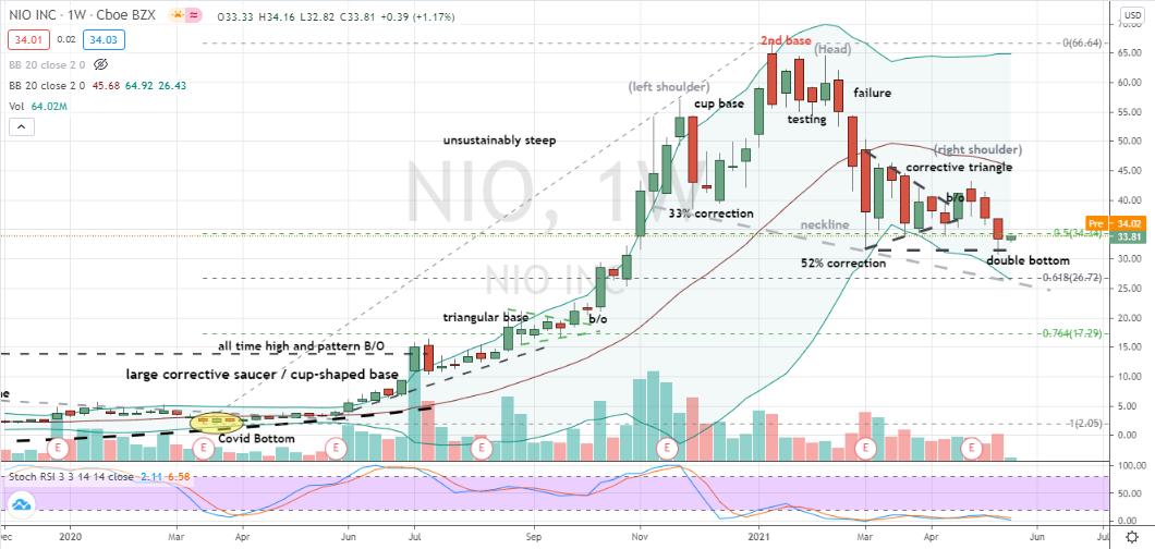 Nio (NIO) bullish double bottom versus lurking head and shoulders
