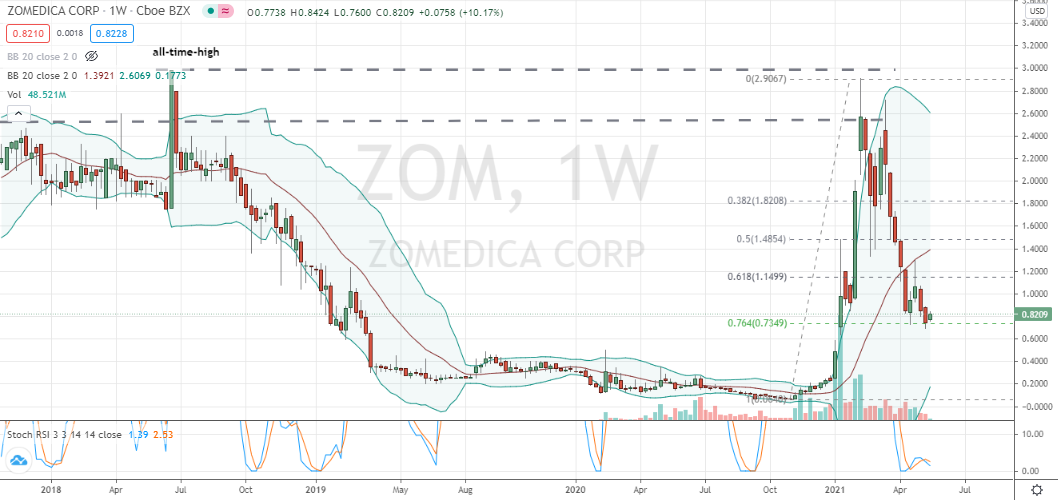 Zomedica (ZOM) weekly double bottom off 76% in development