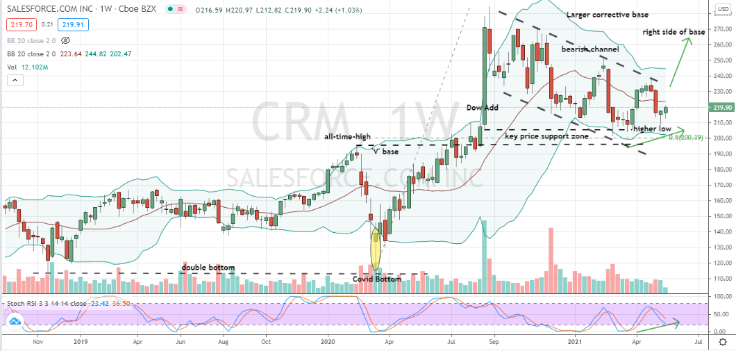Salesforce.com (CRM) higher-low confirmation within multi-month, well-supported bearish channel points towards bullish cycle ahead