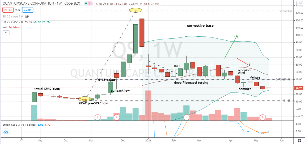 QuantumScape (QS) some indications bottoming is nearby on weekly price chart