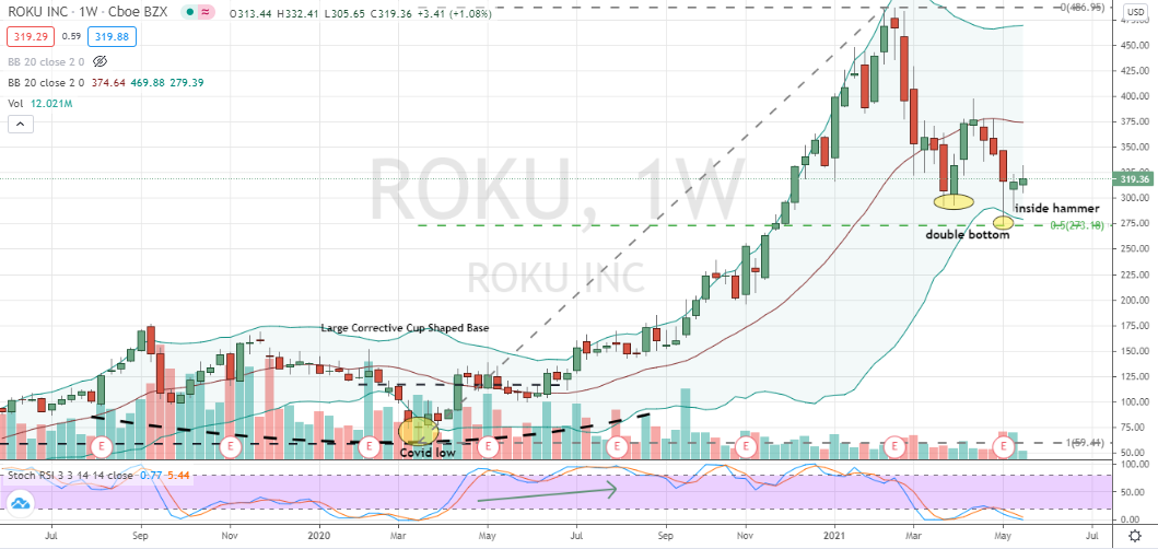Roku (ROKU) lower-low double bottom variation off 50% support confirmed