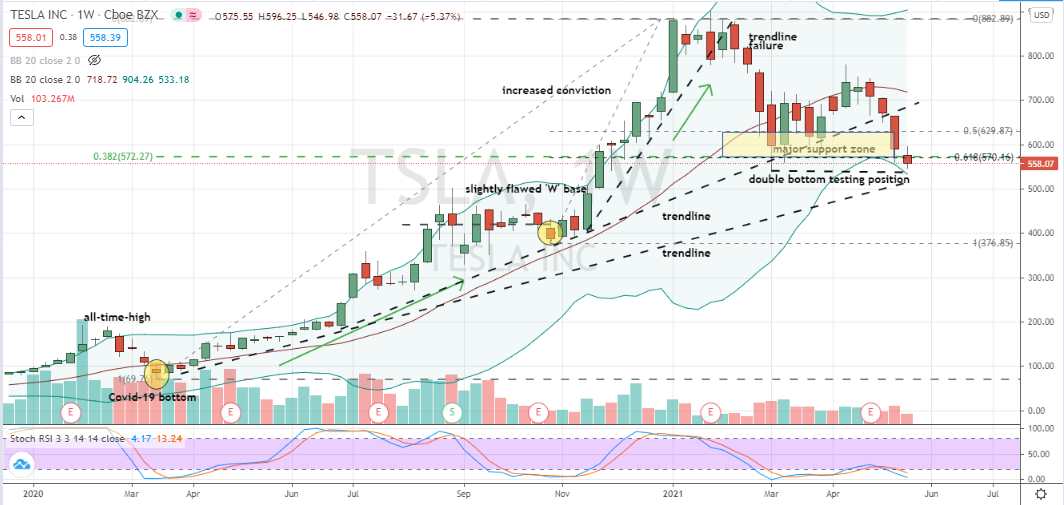 Tesla (TSLA) double bottom forming inside deeply layered band of price support