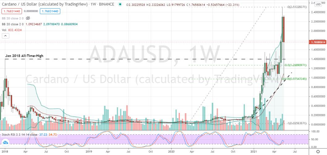 ADA Cardano (ADA-USD) volatile challenge of key support