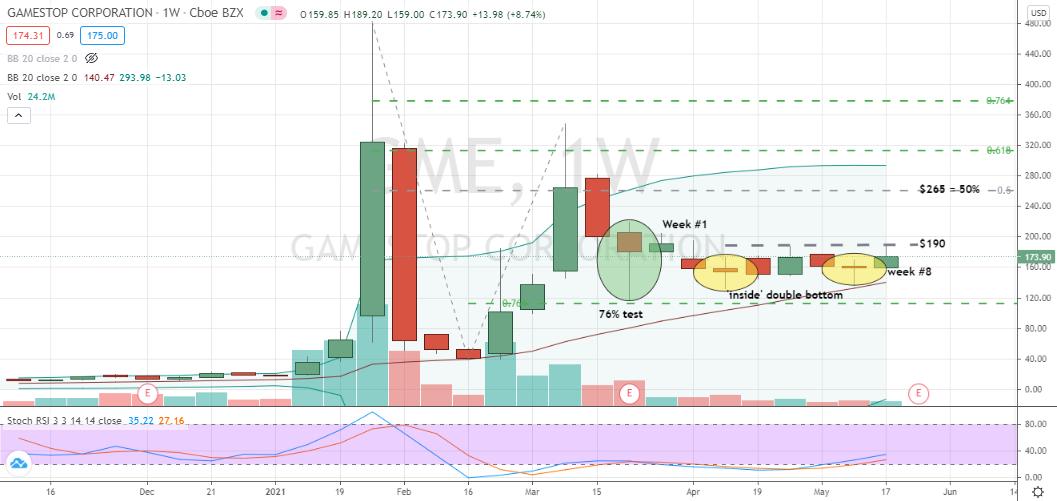 GameStop (GME) multiweek inside candlestick bottoming pattern confirmed