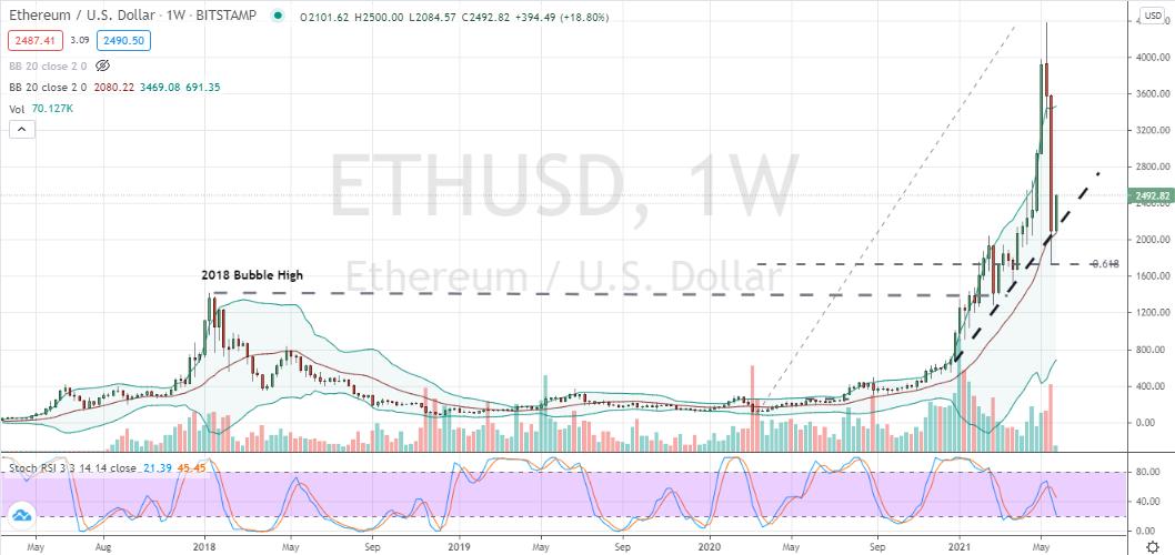 Ethereum (ETH-USD) deep corrective pullback into key support area