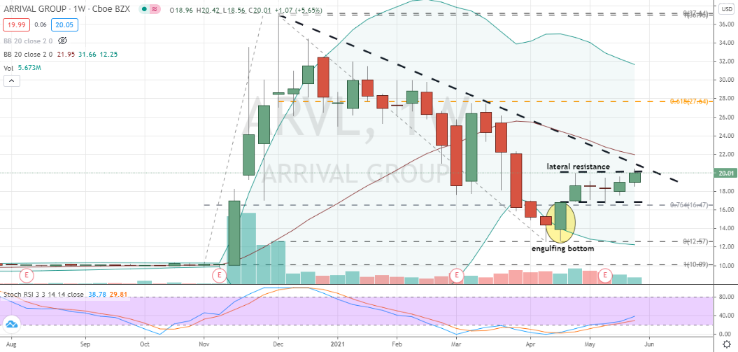 Arrival Group (ARVL) breaking through lateral resistance after finding support off bottoming candlestick