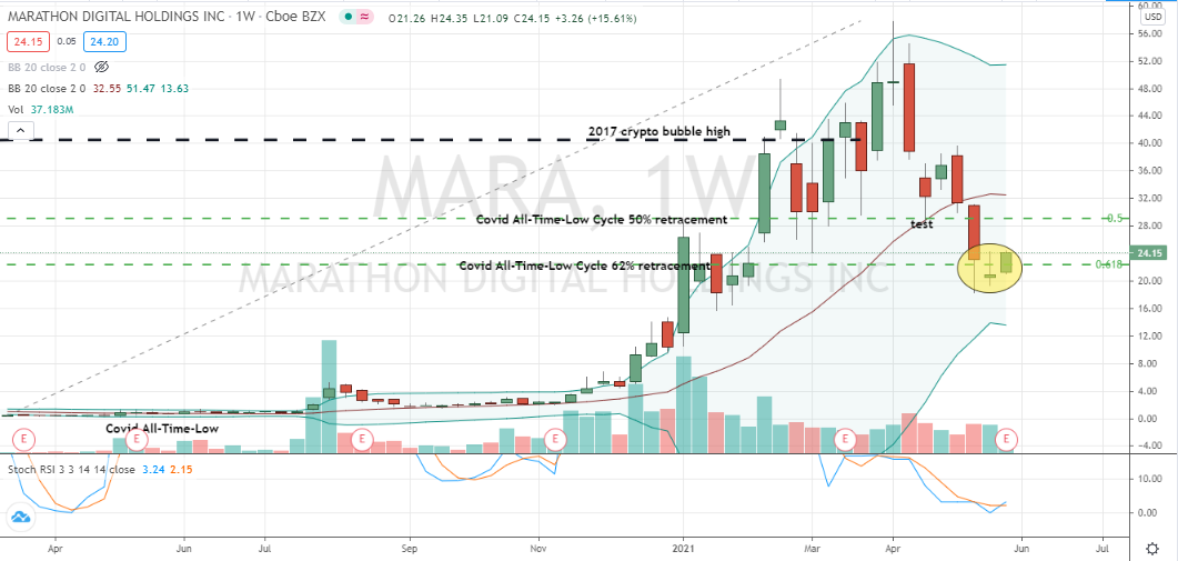 Marathon Digital Holdings (MARA) confirming nice and well-supported corrective bottom
