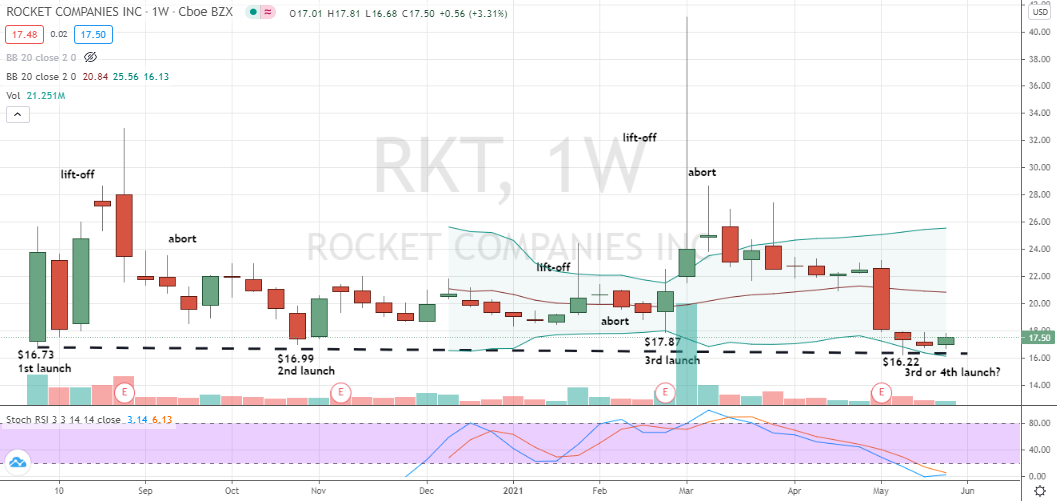 Rocket (RKT) triple or quadruple bottom forming for support style purchase