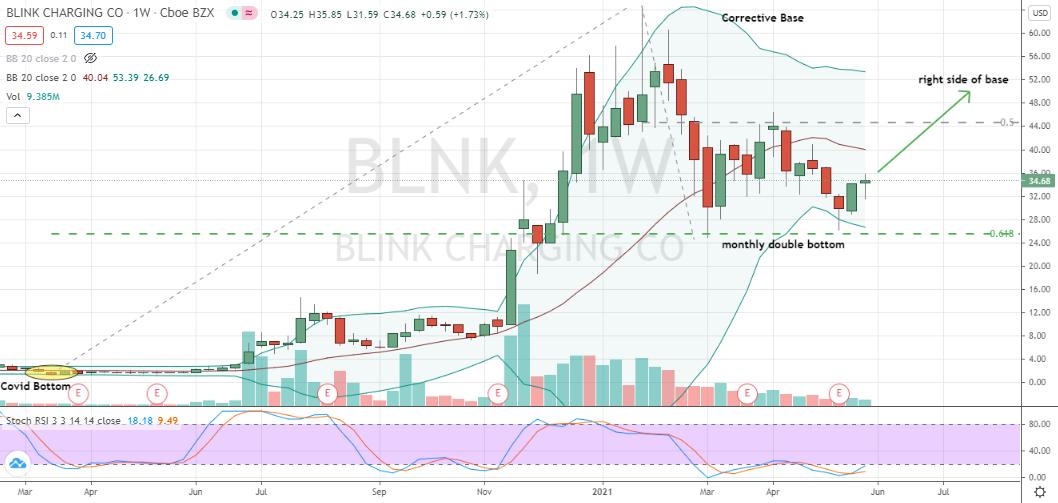 Blink Charging (BLNK) corrective double bottom fully formed