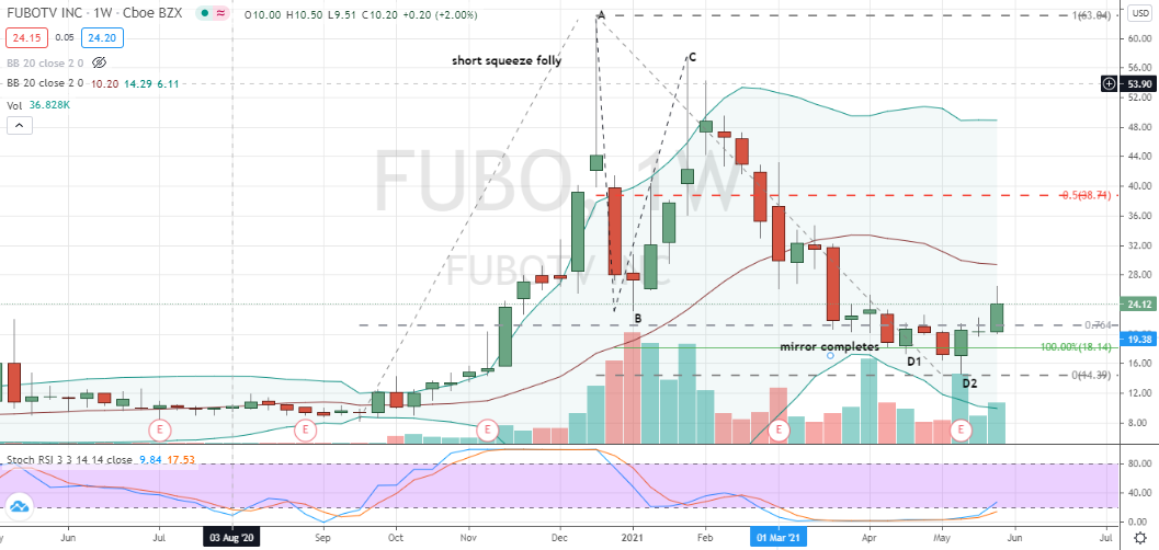 fuboTV (FUBO) second attempt two-step pattern entry for bullish investors