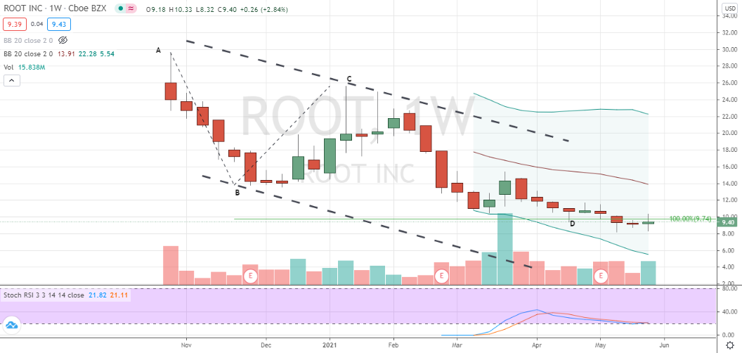 Root (ROOT) completion of bullish two-step pattern