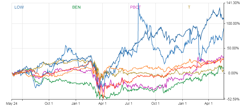 Table shows the price performance of these dividend stocks over the last two years