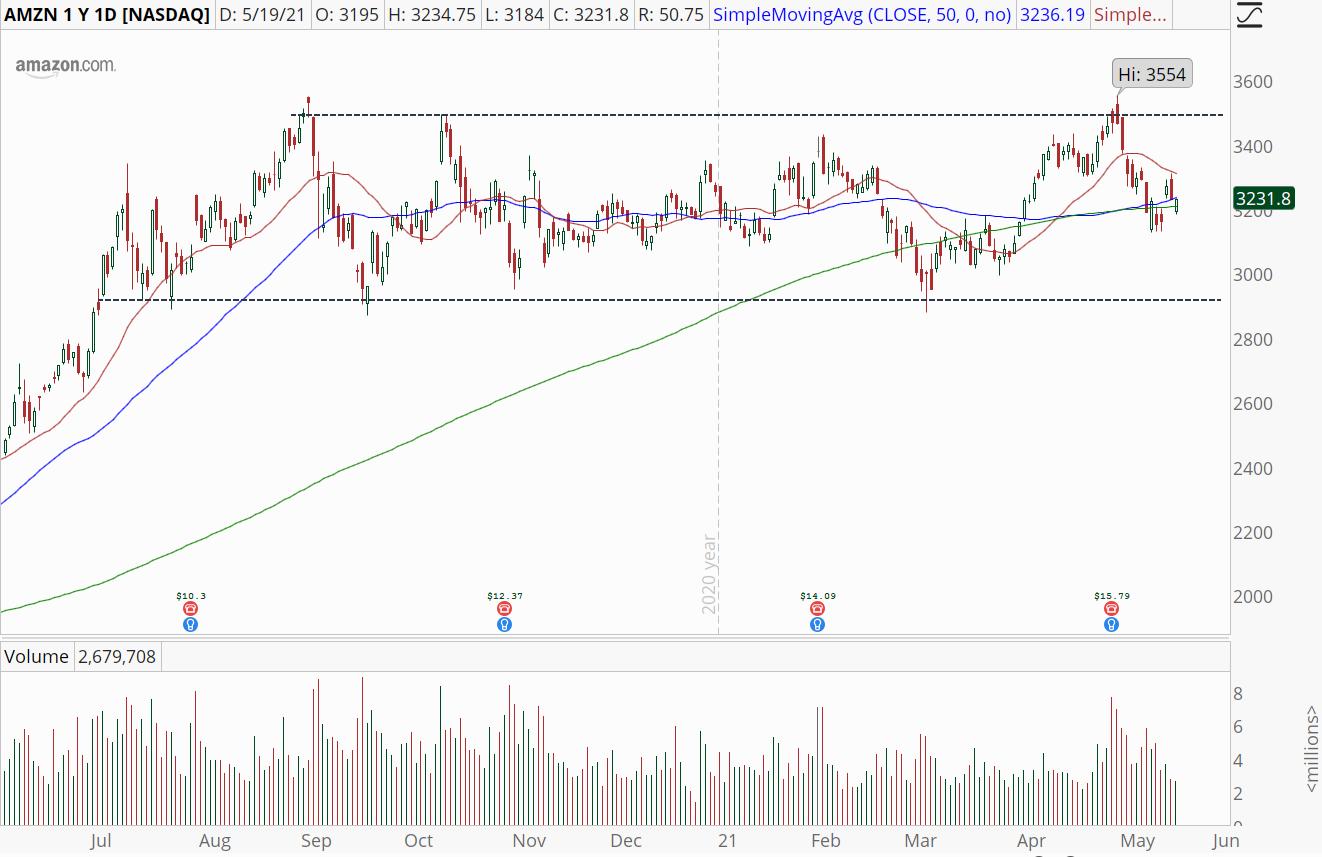 Amazon (AMZN) stock chart with trading range