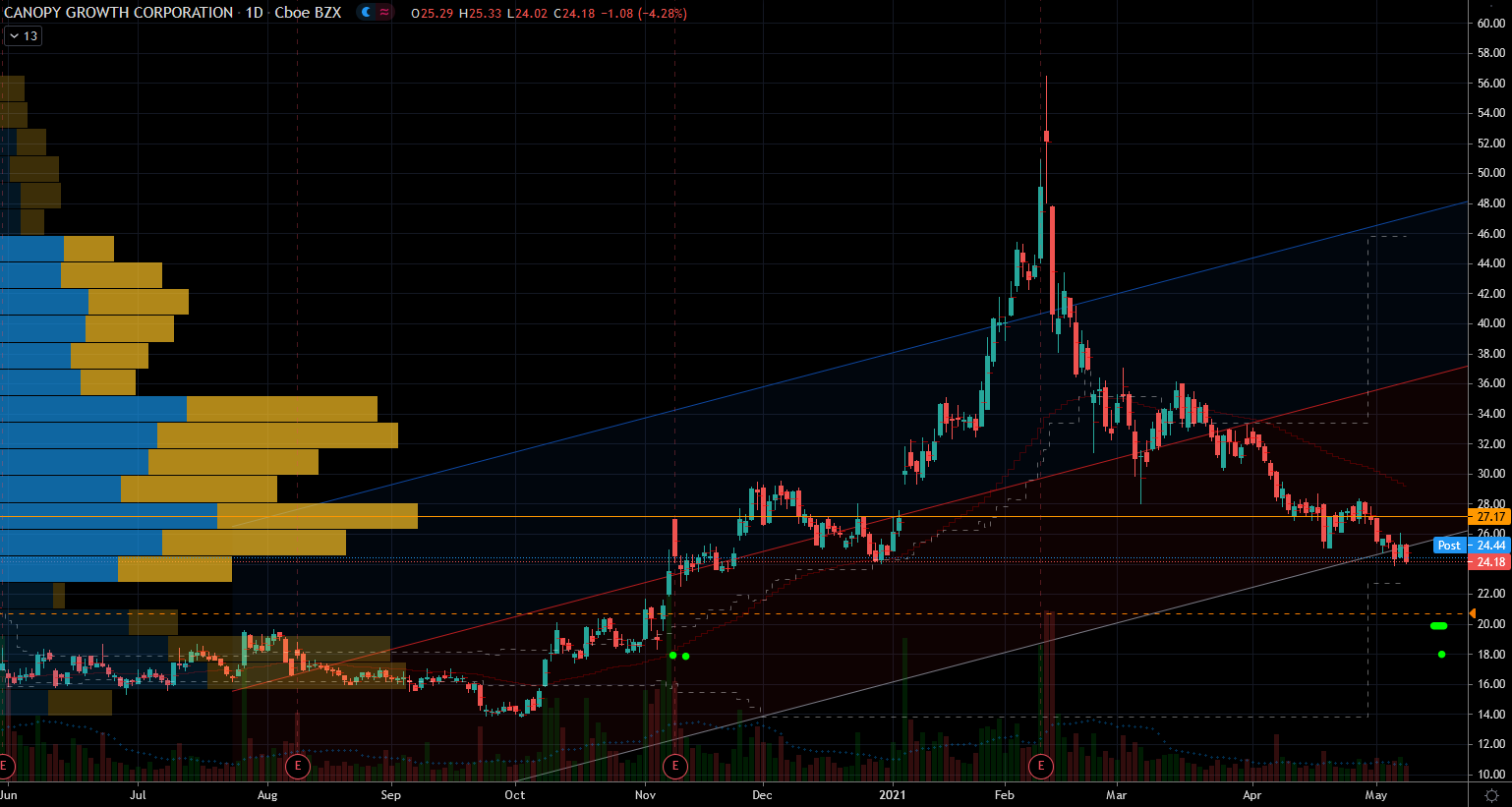 Canopy Growth (CGC) Stock Chart Showing Potential Support Zone