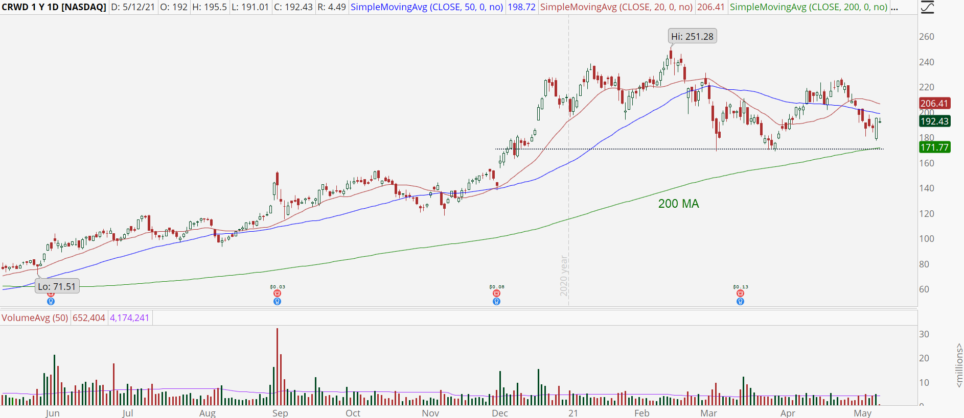 Crowdstrike Holdings (CRWD) with potential support bounce