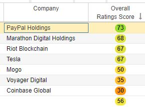 Overall stock score on crypto stocks from StockRover.