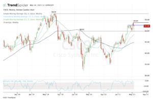 Top stock trades for CSCO