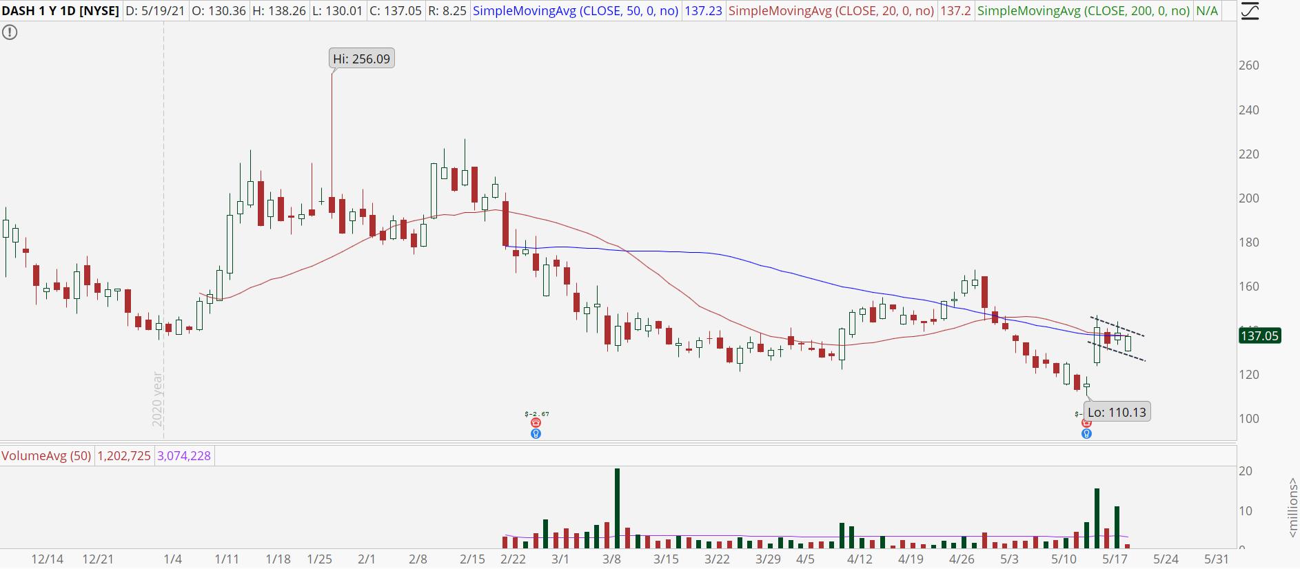 DoorDash (DASH) stock with post-earnings pop