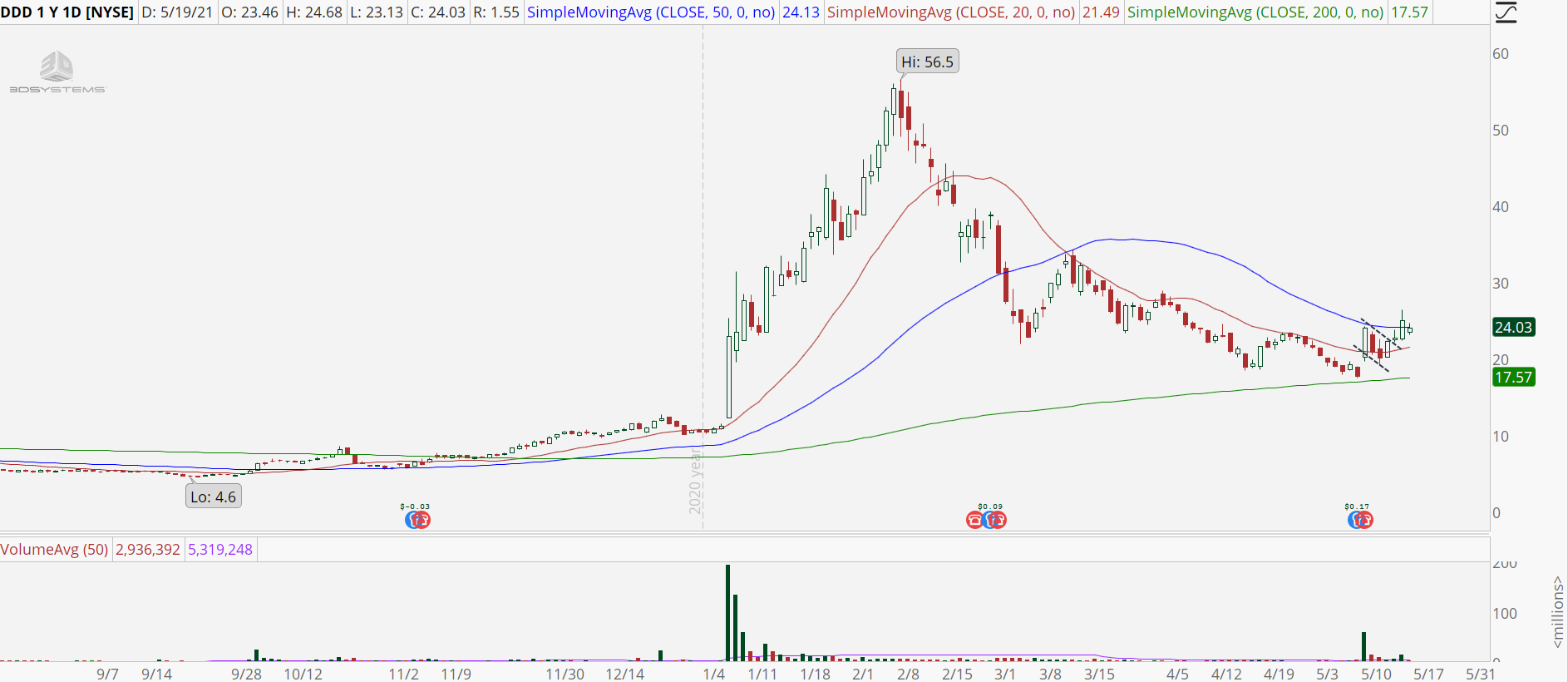 3D Systems (DDD) stock chart with short-term uptrend