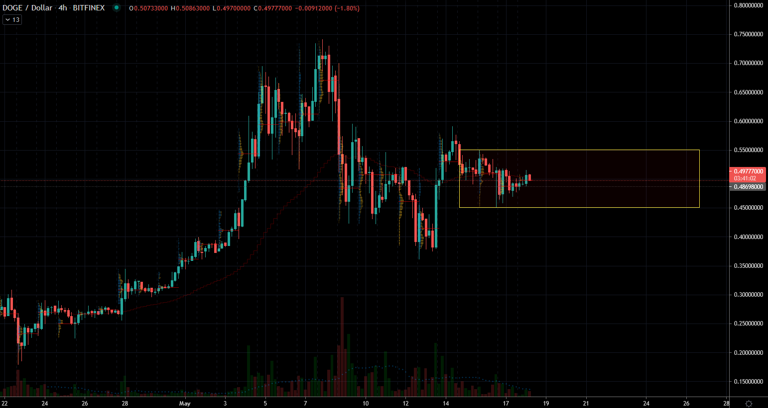 Dogecoin (DOGE) Stock Chart Showing Tight Conditions
