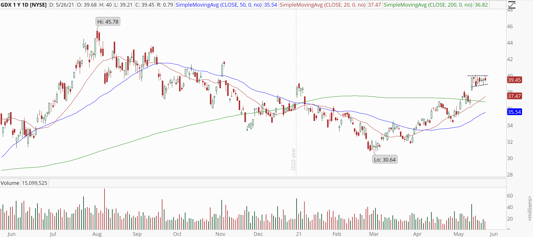 Gold Miners ETF (GDX) with robust uptrend.