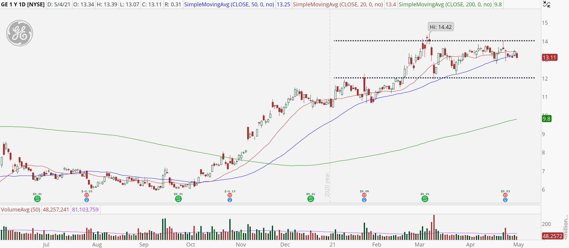 General Electric (GE) daily stock chart with trading range.