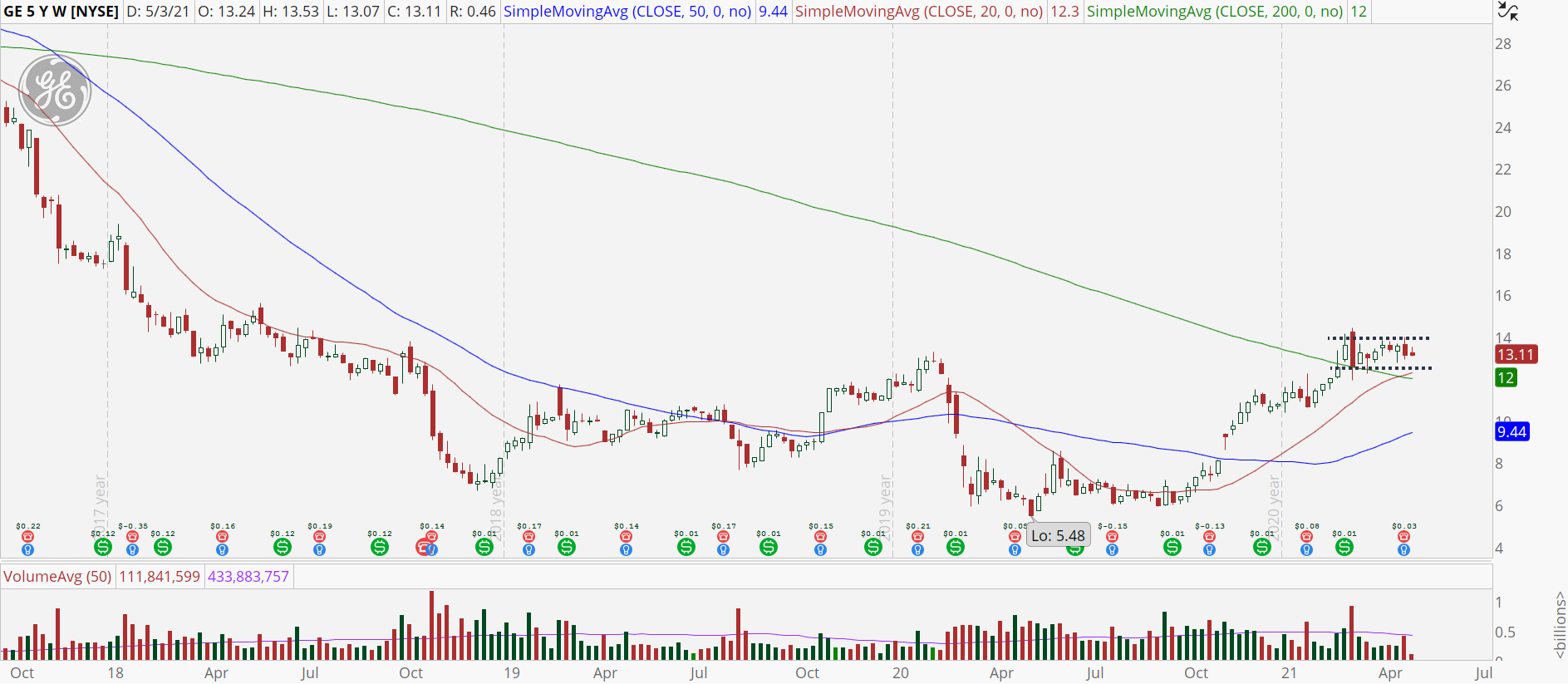General Electric (GE) stock weekly chart with high base pattern.
