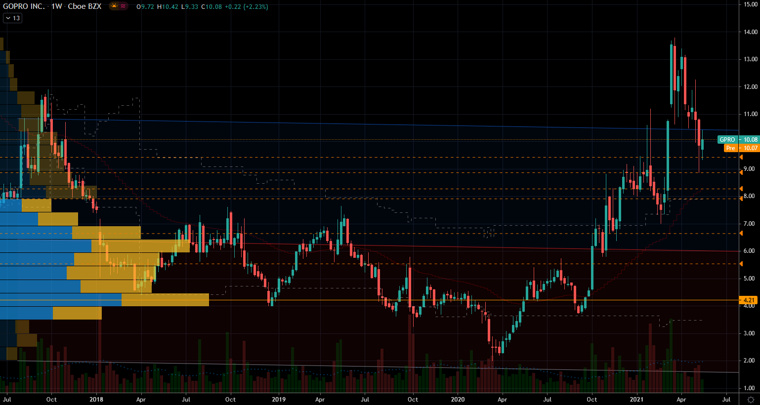 Pandemic Stocks: GoPro (GPRO) Stock Chart Showing Potential Base