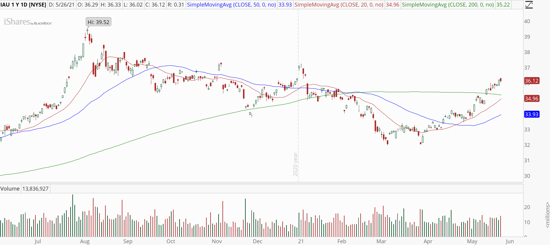 iShares Gold Trust (IAU) with surging uptrend.