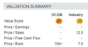 Ocugen scores poorly on several metrics, including value.
