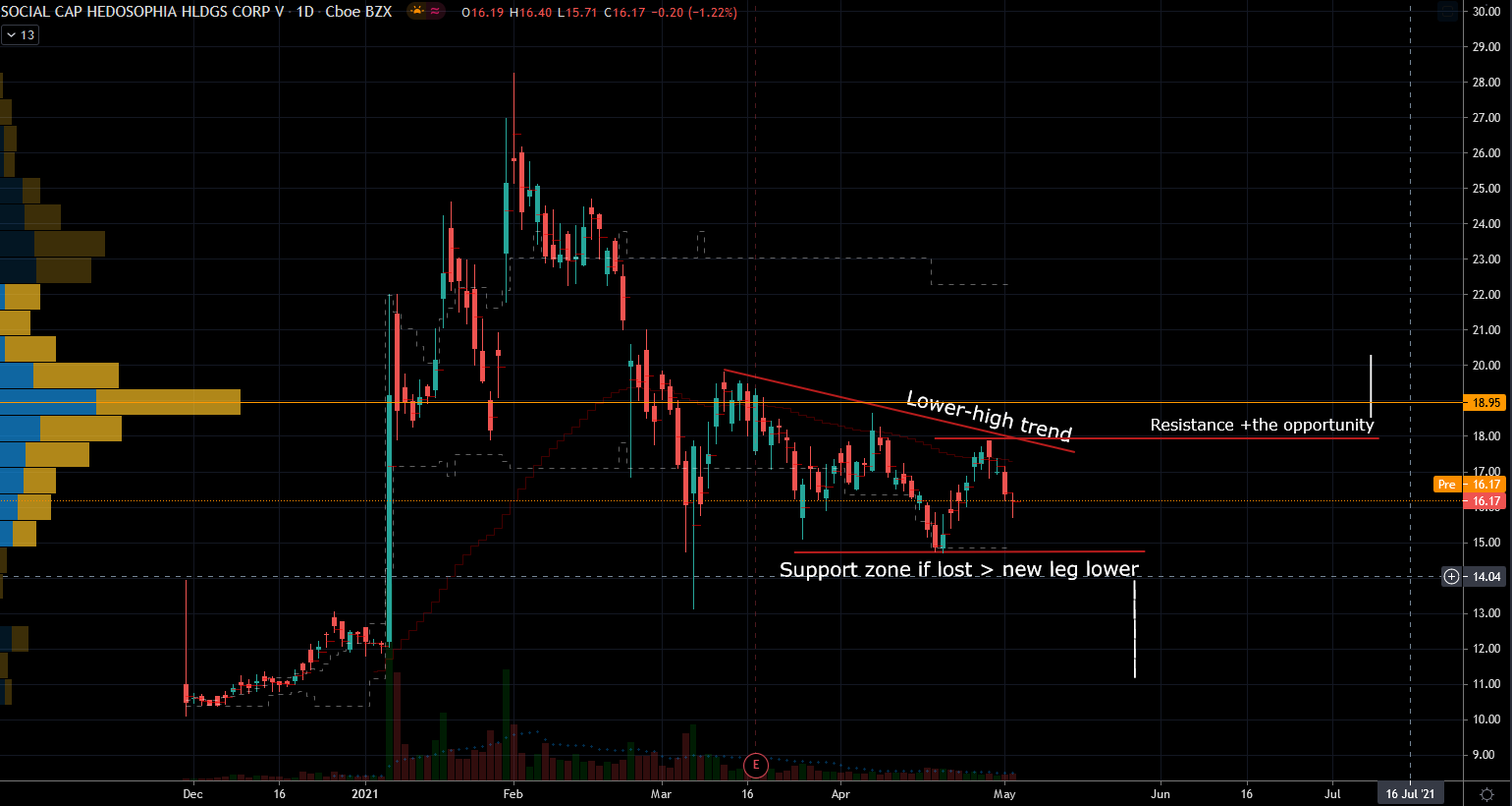 Social Capital Hedosophia Holdings Corp. (IPOE) Stock Chart Showing Potential Breakout Potential