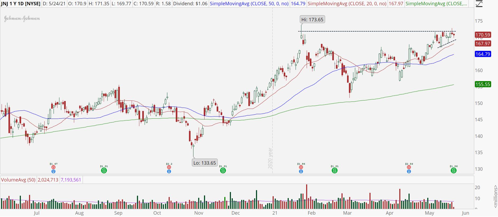 Johnson & Johnson (JNJ) stock chart with ascending triangle breakout