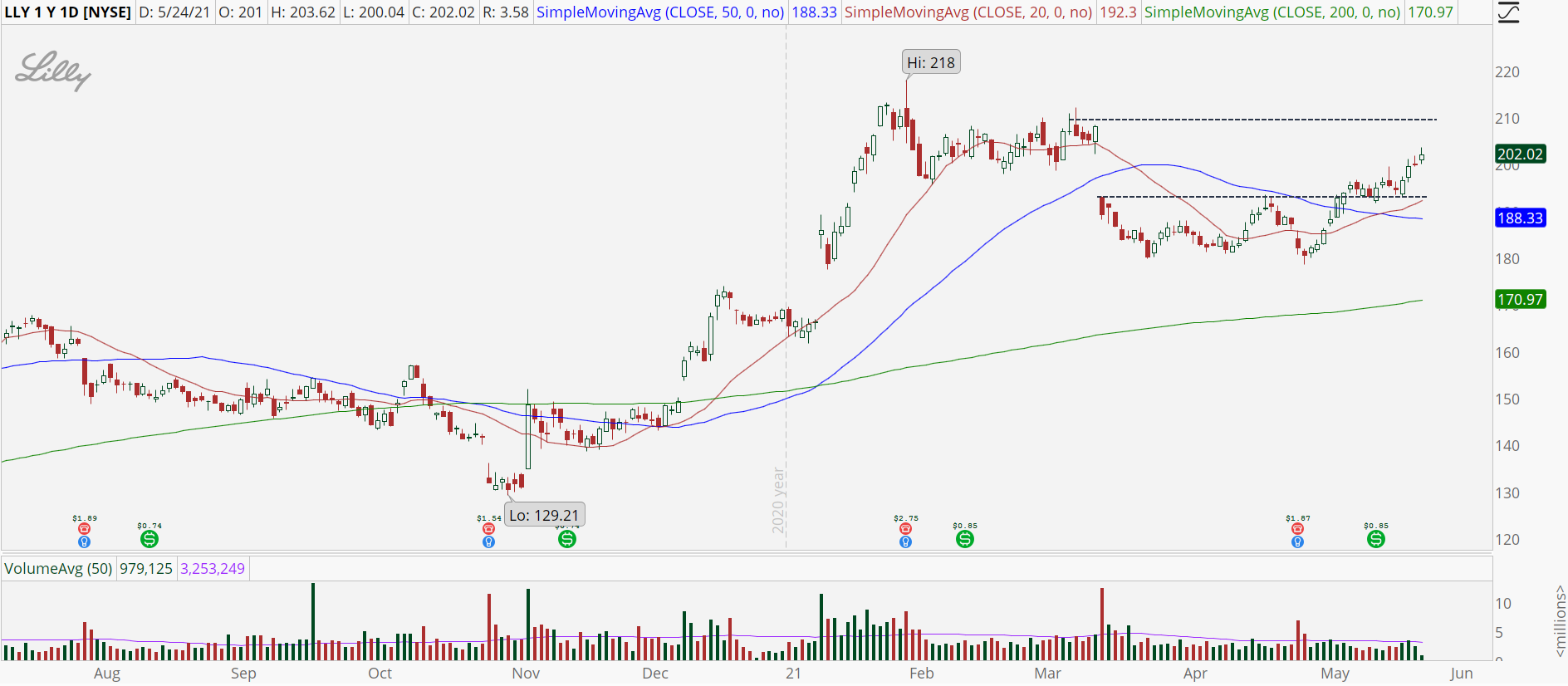 Eli Lilly (LLY) stock with gap fill