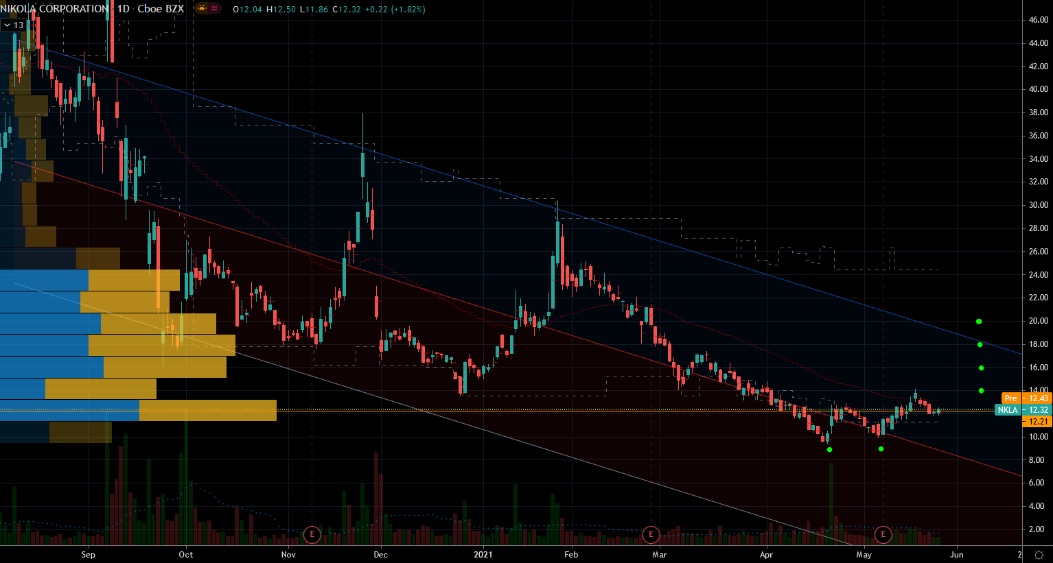 Nikola (NKLA) Stock Chart Showing Falling Kinfe