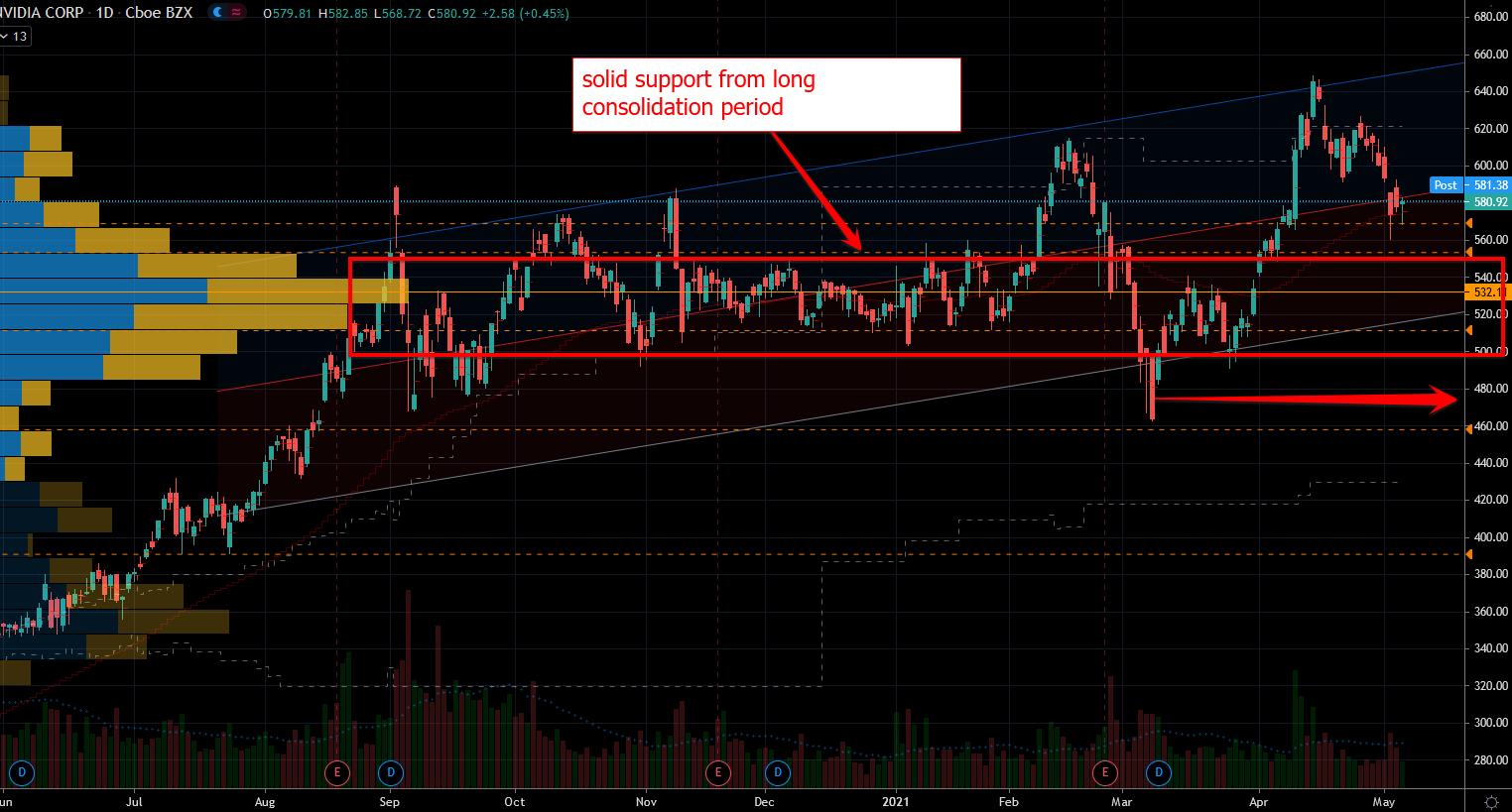 Nvidida (NVDA) Stock Chart Showing Strong Support
