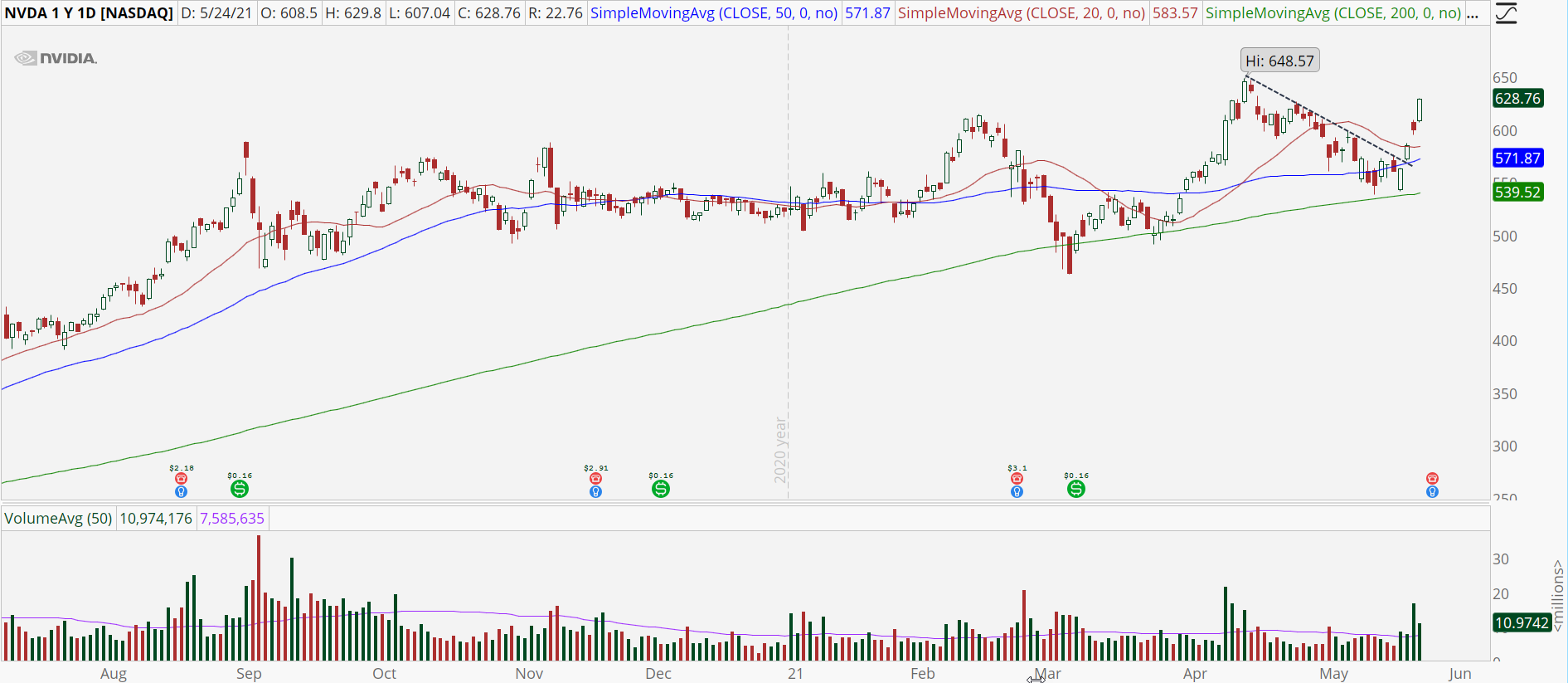 Nvidia (NVDA) stock chart with sharp rally