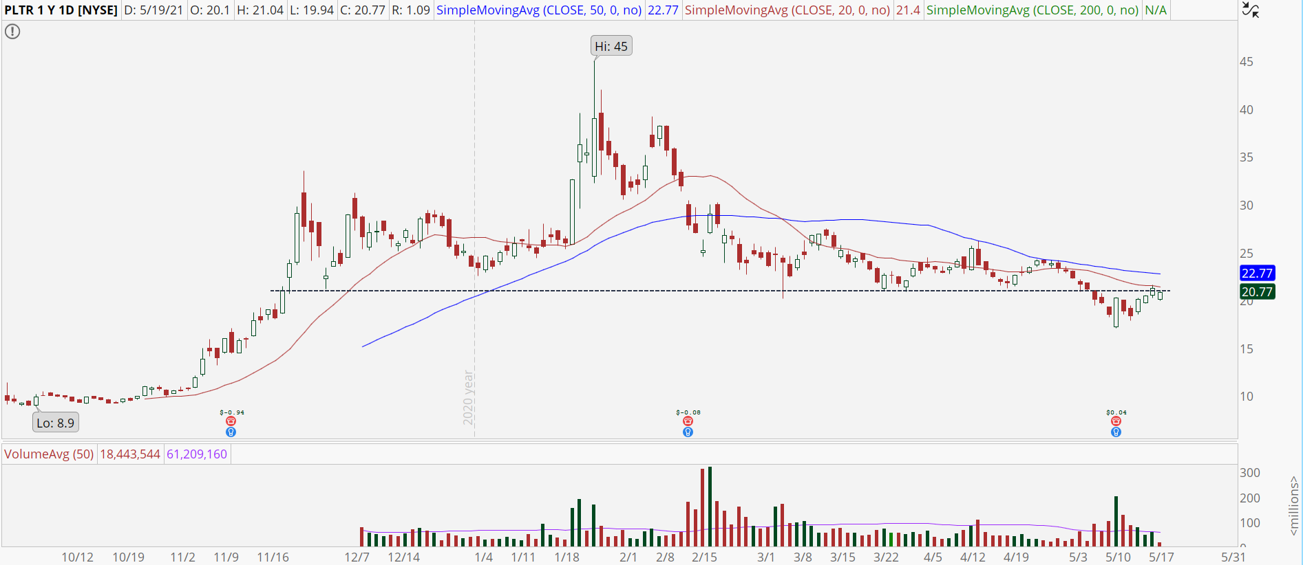 Palantir (PLTR) stock chart with potential fakeout