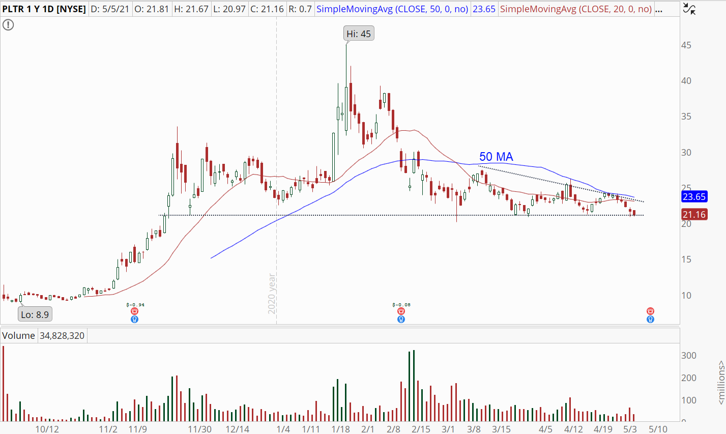 Palantir Technologies (PLTR) stock with imminent support break