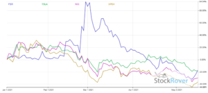 Chart showing the performance of FSR stock and other EV stalwarts in the year thus far