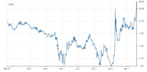 Chart shows how AMC stock is running more on Reddit momentum rather than news on fundamentals